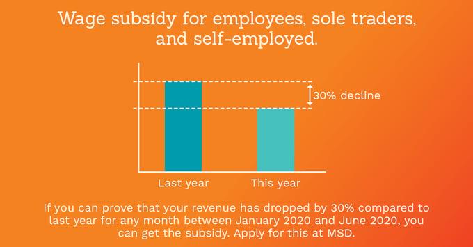 COVID-19 wage subsidy