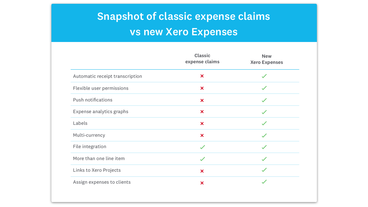 table-for-New-Expenses-launch-blog-10-July-2018-update